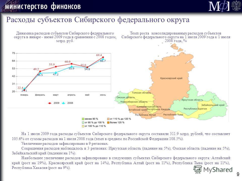 9 Расходы субъектов Сибирского федерального округа Динамика расходов субъектов Сибирского федерального округа в январе - июне 2009 года в сравнении с 2008 годом, млрд. руб. На 1 июля 2009 года расходы субъектов Сибирского федерального округа составил