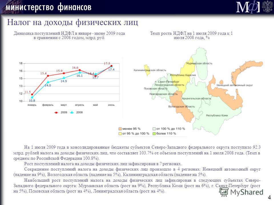 Темп роста НДФЛ на 1 июля 2009 года к 1 июля 2008 года, % 4 Налог на доходы физических лиц Динамика поступлений НДФЛ в январе - июне 2009 года в сравнении с 2008 годом, млрд. руб. На 1 июля 2009 года в консолидированные бюджеты субъектов Северо-Запад