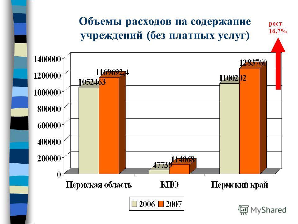 Объемы расходов на содержание учреждений (без платных услуг) рост 16,7%