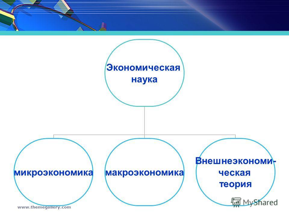 www.themegallery.com Экономическая наука микроэкономикамакроэкономика Внешнеэкономи- ческая теория