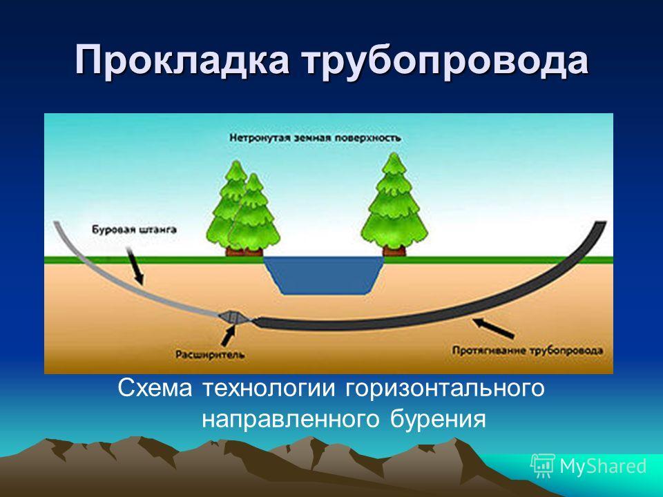 Прокладка трубопровода Схема технологии горизонтального направленного бурения