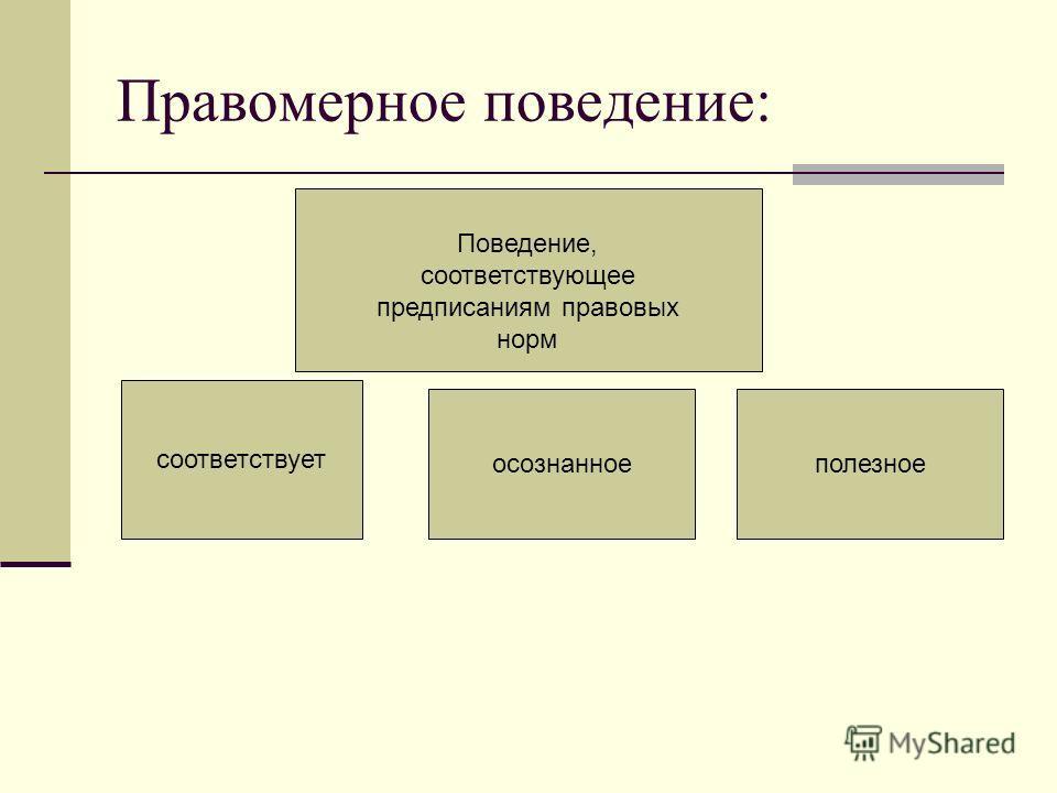 Правомерное поведение: соответствует осознанноеполезное Поведение, соответствующее предписаниям правовых норм