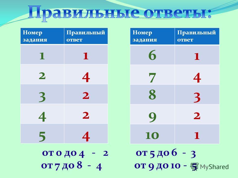 Номер задания Правильный ответ 11 24 32 42 54 от 0 до 4 - 2 от 5 до 6 - 3 от 7 до 8 - 4 от 9 до 10 - 5 Номер задания Правильный ответ 61 74 83 92 101