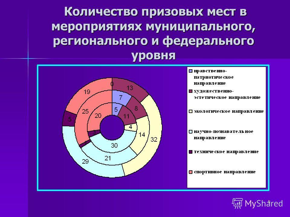 5 Количество призовых мест в мероприятиях муниципального, регионального и федерального уровня Количество призовых мест в мероприятиях муниципального, регионального и федерального уровня