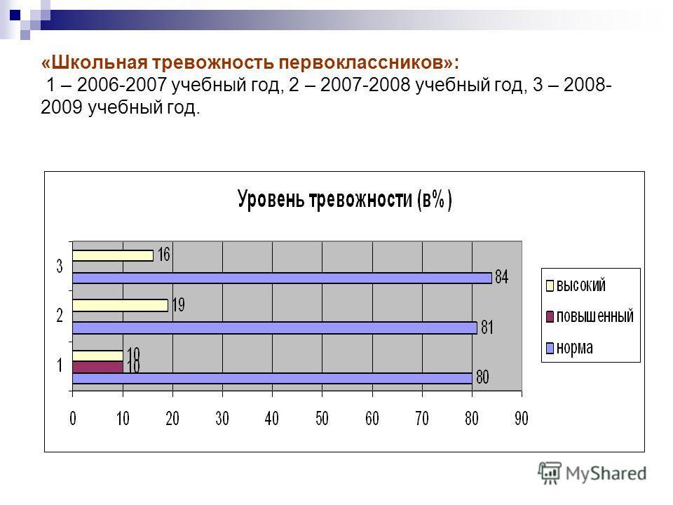 «Школьная тревожность первоклассников»: 1 – 2006-2007 учебный год, 2 – 2007-2008 учебный год, 3 – 2008- 2009 учебный год.
