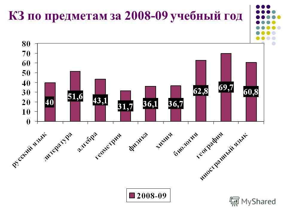 КЗ по предметам за 2008-09 учебный год