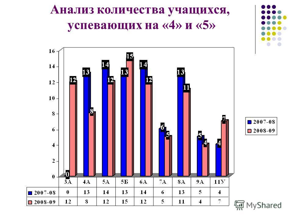 Анализ количества учащихся, успевающих на «4» и «5»
