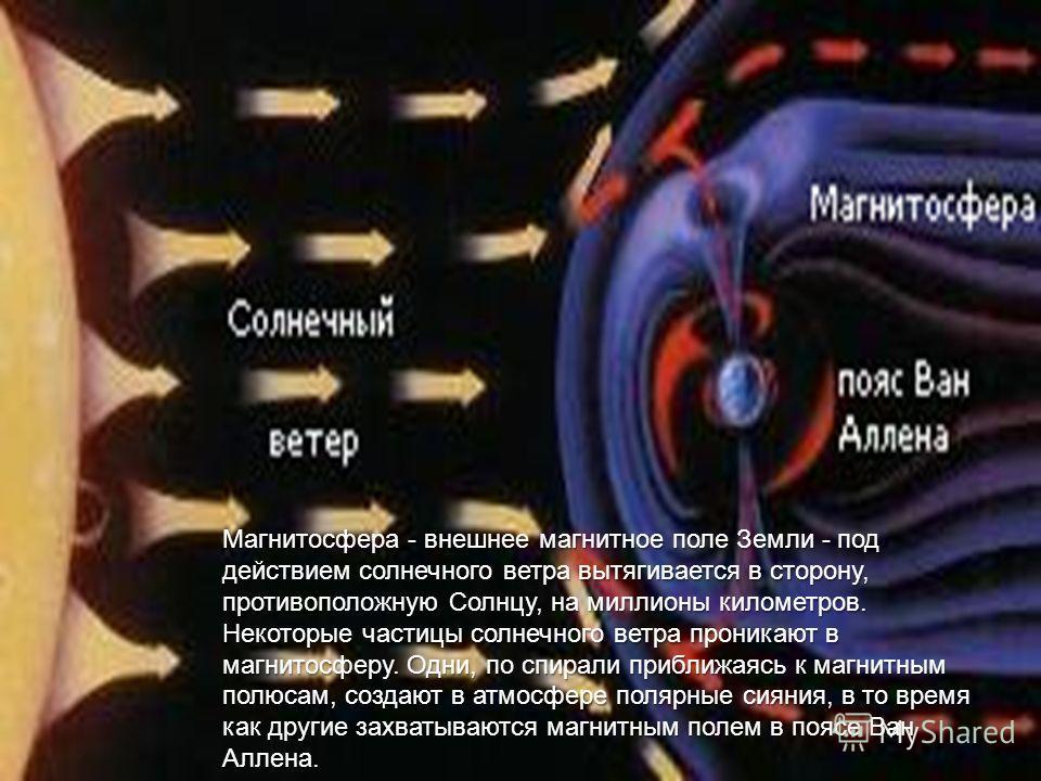 Магнитосфера - внешнее магнитное поле Земли - под действием солнечного ветра вытягивается в сторону, противоположную Солнцу, на миллионы километров. Некоторые частицы солнечного ветра проникают в магнитосферу. Одни, по спирали приближаясь к магнитным