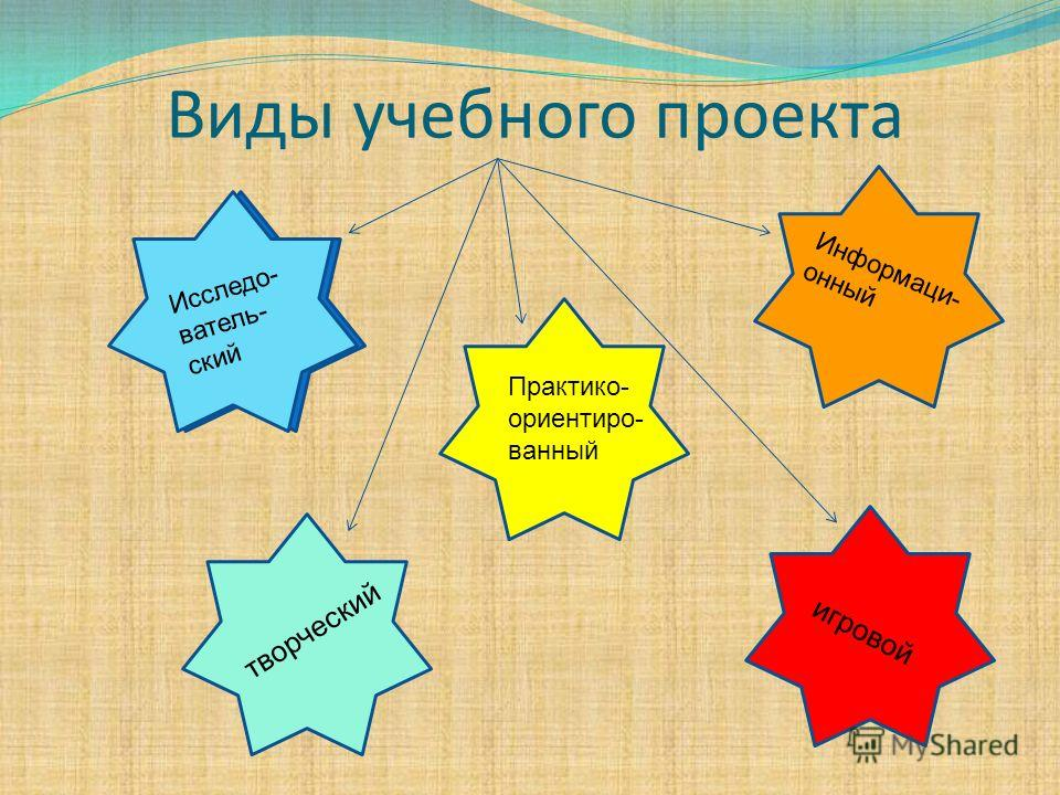Виды учебного проекта Исследо- ватель- ский творческий игровой Информаци- онный Практико- ориентиро- ванный