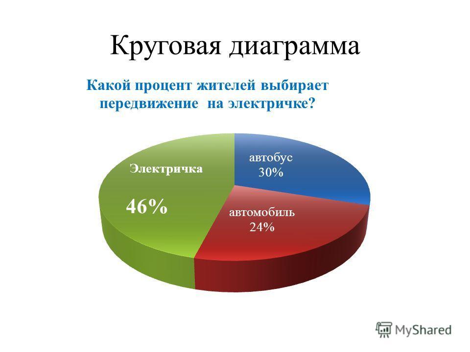 Круговая диаграмма 46%