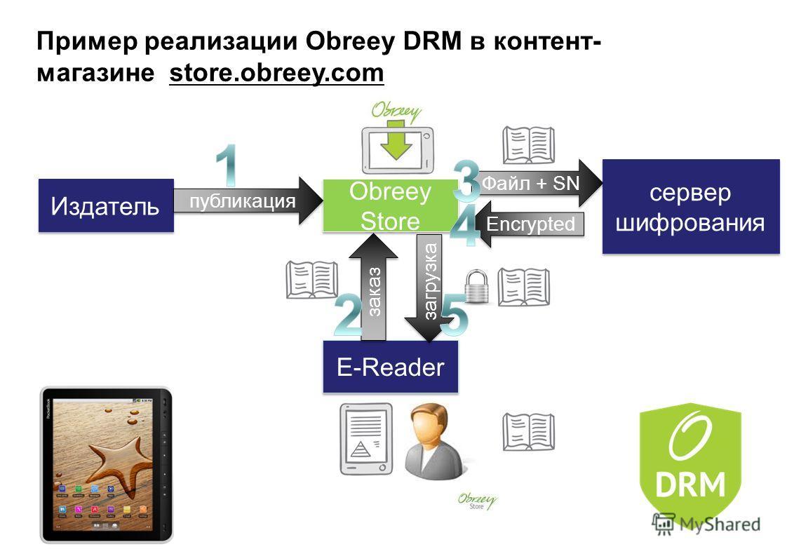 Пример реализации Obreey DRM в контент- магазине store.obreey.com Издатель сервер шифрования Obreey Store Obreey Store E-Reader публикация загрузка заказ Файл + SN Encrypted
