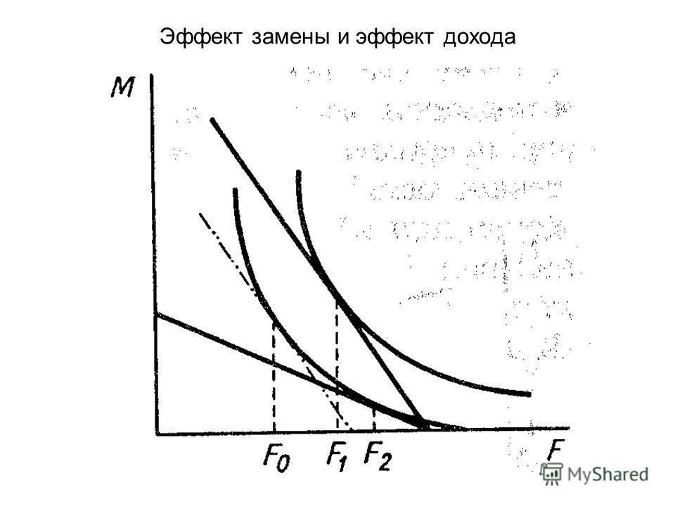 Эффект замены и эффект дохода