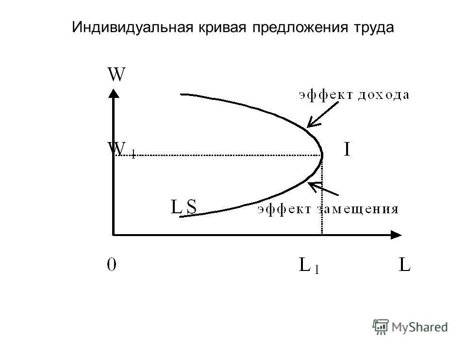 Индивидуальная кривая предложения труда