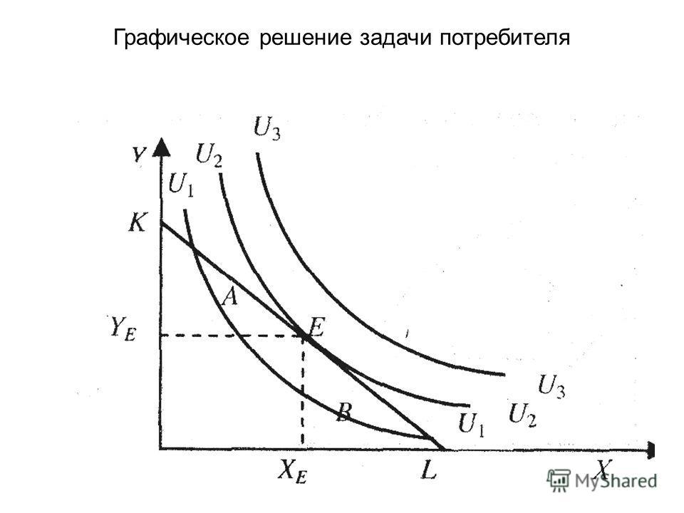 Графическое решение задачи потребителя