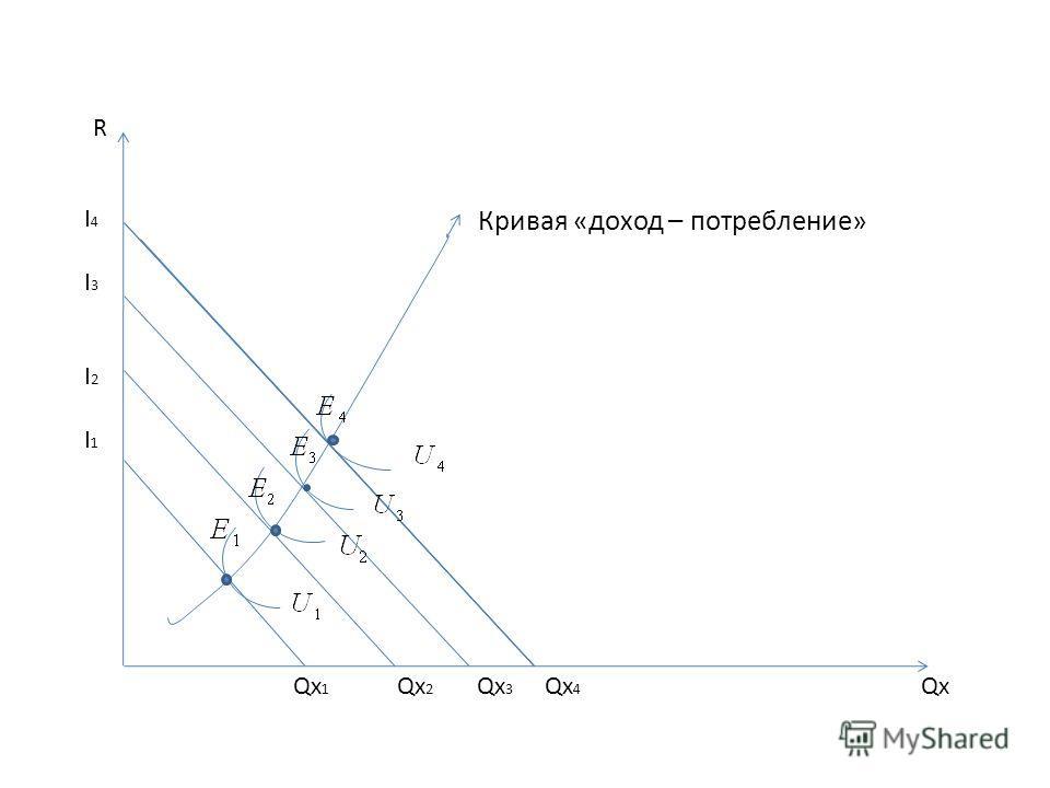 Qx Кривая «доход – потребление» R I4I3I2I1I4I3I2I1 Qx 1 Qx 2 Qx 3 Qx 4