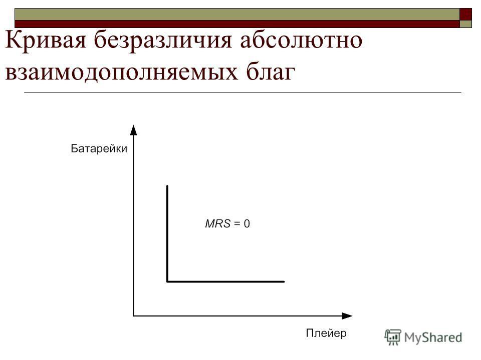 Кривая безразличия абсолютно взаимодополняемых благ