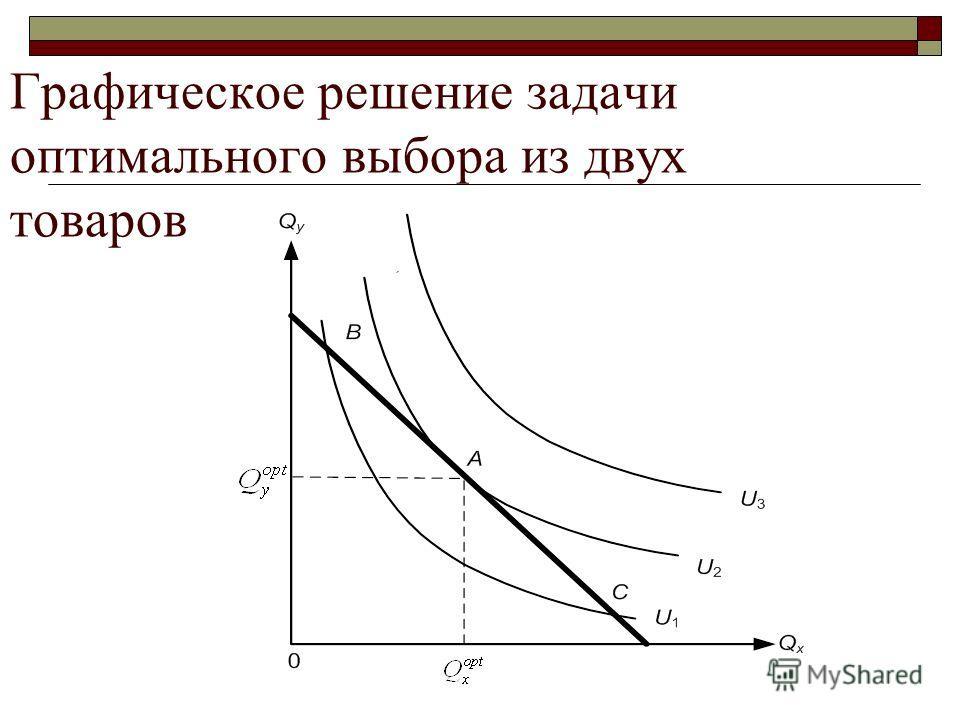 Графическое решение задачи оптимального выбора из двух товаров