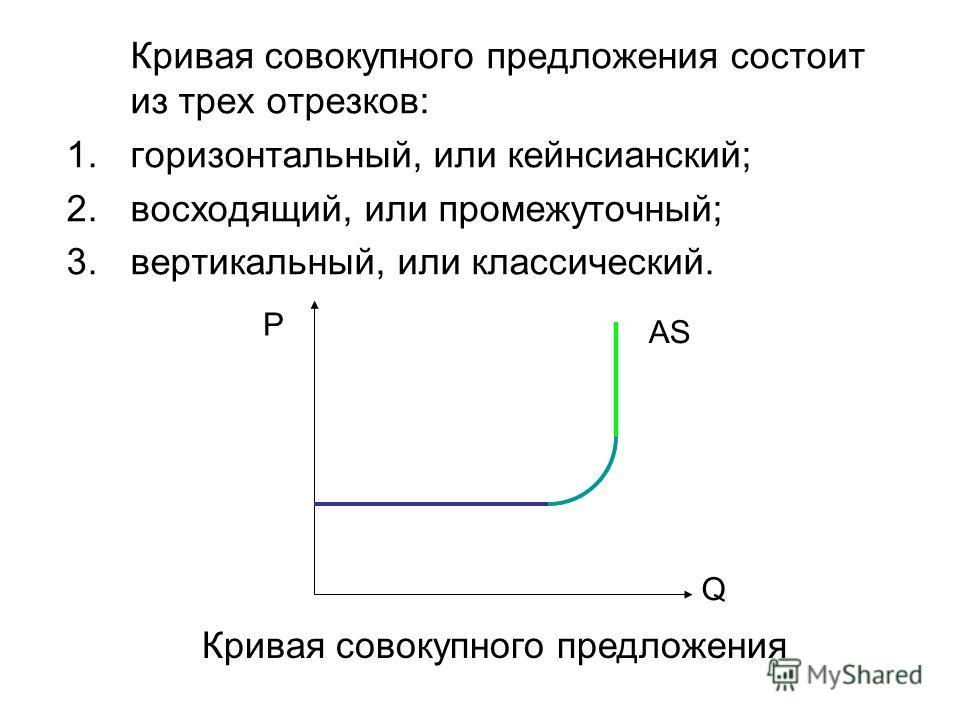 Кривая совокупного предложения состоит из трех отрезков: 1.горизонтальный, или кейнсианский; 2.восходящий, или промежуточный; 3.вертикальный, или классический. P Q AS Кривая совокупного предложения