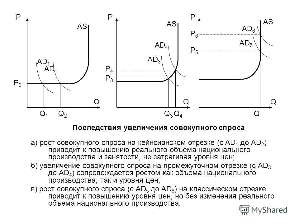 а) рост совокупного спроса на кейнсианском отрезке (с AD 1 до AD 2 ) приводит к повышению реального объема национального производства и занятости, не затрагивая уровня цен; б) увеличение совокупного спроса на промежуточном отрезке (с AD 3 до AD 4 ) с