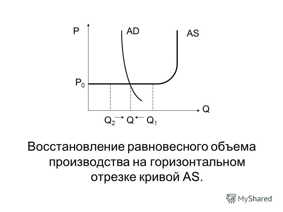 Восстановление равновесного объема производства на горизонтальном отрезке кривой AS. P Q AS QQ1Q1 Q2Q2 P0P0 AD
