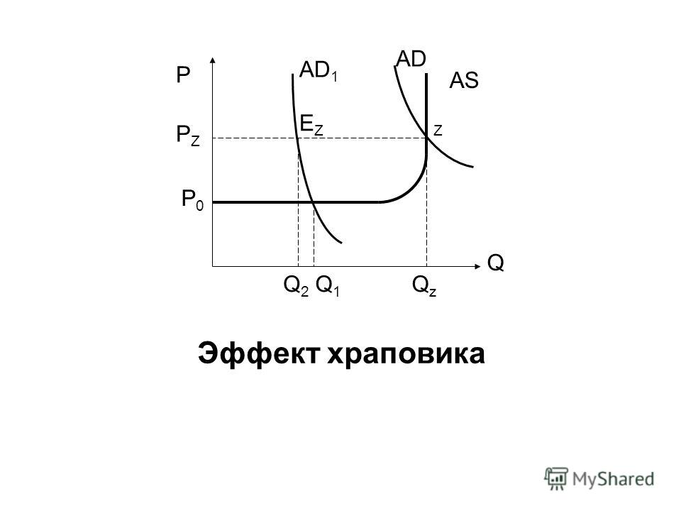 Эффект храповика P Q AS Q1Q1 QzQz Q2Q2 P0P0 AD PZPZ EZEZZ AD 1