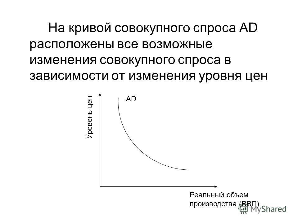 На кривой совокупного спроса AD расположены все возможные изменения совокупного спроса в зависимости от изменения уровня цен Уровень цен Реальный объем производства (ВВП) AD