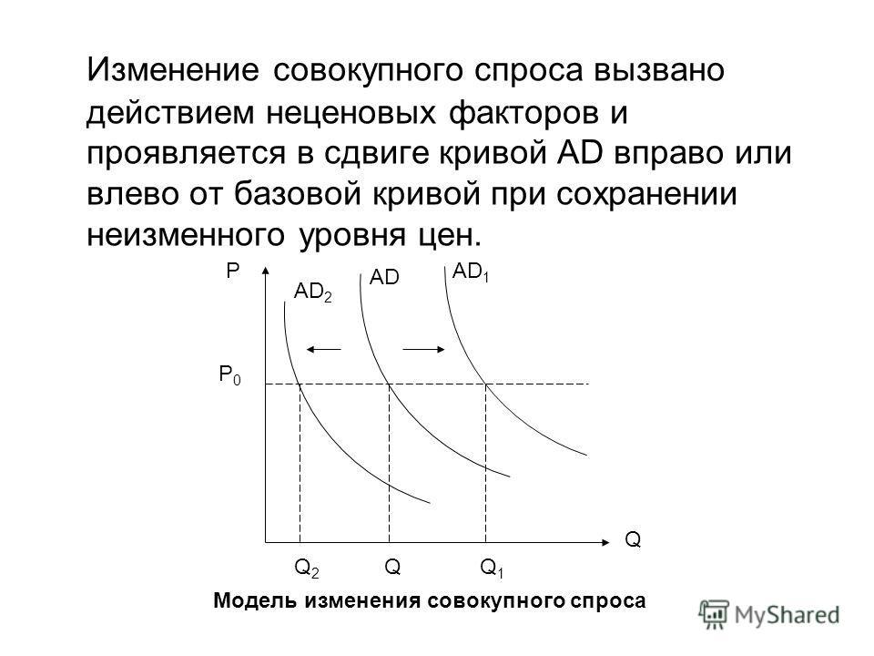 Изменение совокупного спроса вызвано действием неценовых факторов и проявляется в сдвиге кривой AD вправо или влево от базовой кривой при сохранении неизменного уровня цен. Q Q1Q1 QQ2Q2 AD P AD 2 AD 1 P0P0 Модель изменения совокупного спроса