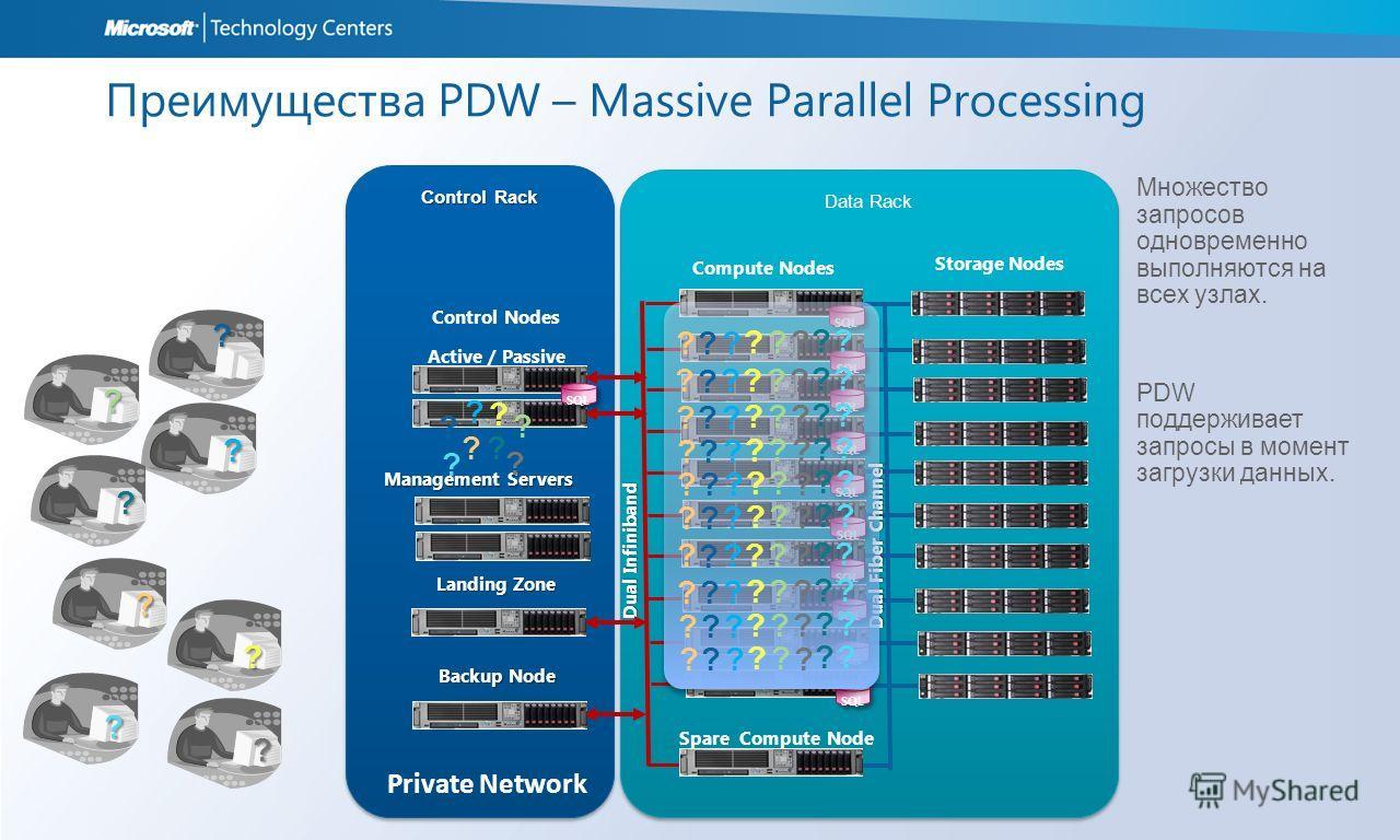 Control Rack Data Rack Преимущества PDW – Massive Parallel Processing Множество запросов одновременно выполняются на всех узлах. PDW поддерживает запросы в момент загрузки данных. ? ? ? ? ? ? ? ? ? ? ? ? ? ? ? ? ? ? ? ? ? ? ? ? ? ? ? ? ? ? ? ? ? ? ?