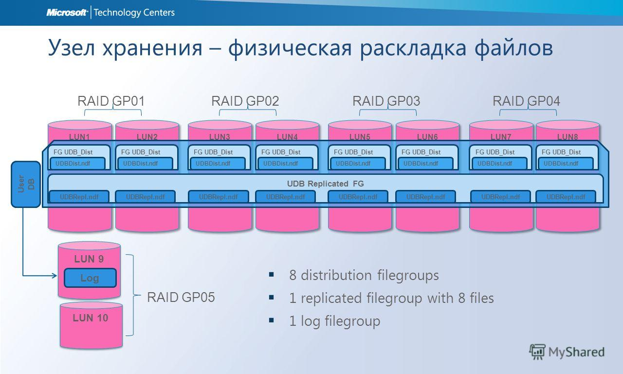 Узел хранения – физическая раскладка файлов LUN1 LUN2 LUN3 LUN4 LUN5 LUN6 LUN7 LUN8 User DB RAID GP01RAID GP02RAID GP03RAID GP04 UDB Replicated FG UDBRepl.ndf FG UDB_Dist UDBDist.ndf UDBRepl.ndf FG UDB_Dist UDBDist.ndf FG UDB_Dist UDBDist.ndf FG UDB_
