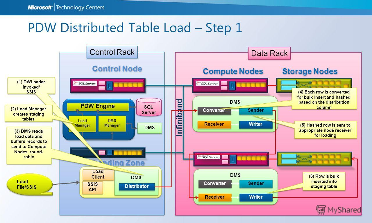 Data Rack Control Rack PDW Distributed Table Load – Step 1 Control Node Landing Zone Compute Nodes Storage Nodes Infiniband Load File/SSIS Load File/SSIS DMS Ser er PDW Engine Load Manager DMS Manager DMS Manager DMS SQL Server SQL Server Load Client