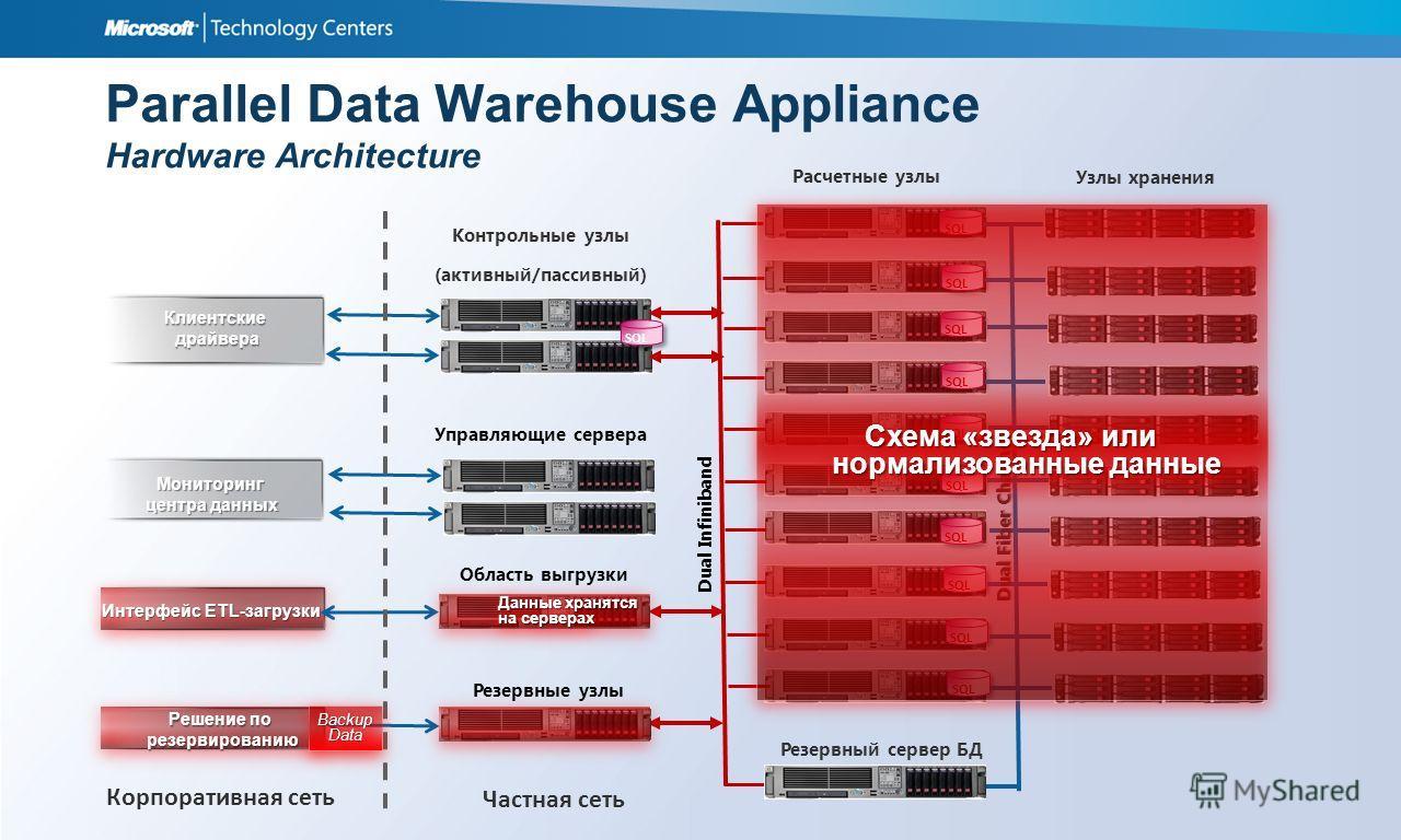 Parallel Data Warehouse Appliance Hardware Architecture Расчетные узлы Dual Infiniband Контрольные узлы (активный/пассивный) Область выгрузки Резервные узлы Узлы хранения Резервный сервер БД Dual Fiber Channel Управляющие сервера Клиентские драйвера