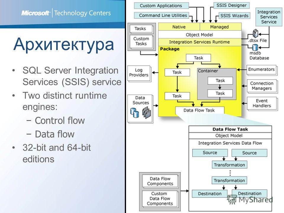 Архитектура 3 SQL Server Integration Services (SSIS) service Two distinct runtime engines: Control flow Data flow 32-bit and 64-bit editions