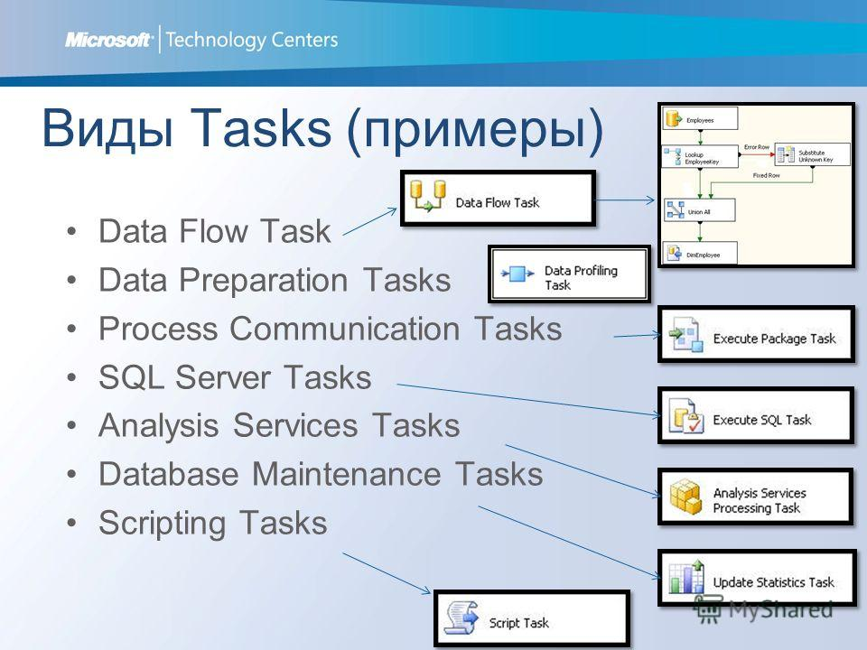 Виды Tasks (примеры) Data Flow Task Data Preparation Tasks Process Communication Tasks SQL Server Tasks Analysis Services Tasks Database Maintenance Tasks Scripting Tasks