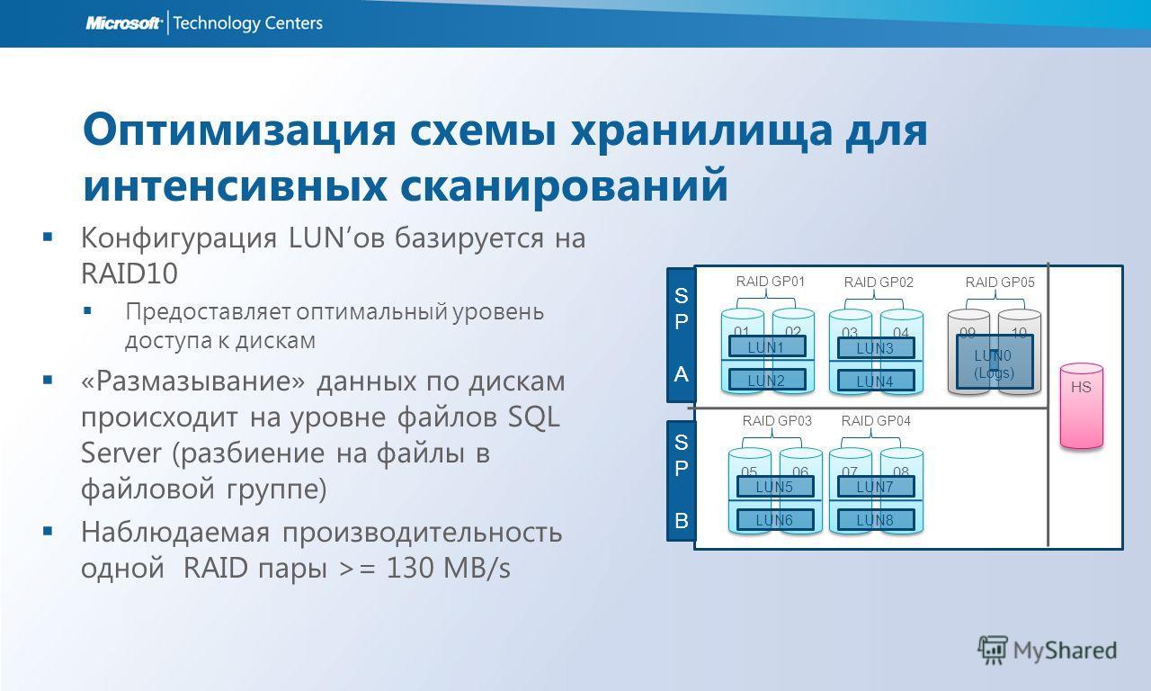 Оптимизация схемы хранилища для интенсивных сканирований Конфигурация LUNов базируется на RAID10 Предоставляет оптимальный уровень доступа к дискам «Размазывание» данных по дискам происходит на уровне файлов SQL Server (разбиение на файлы в файловой