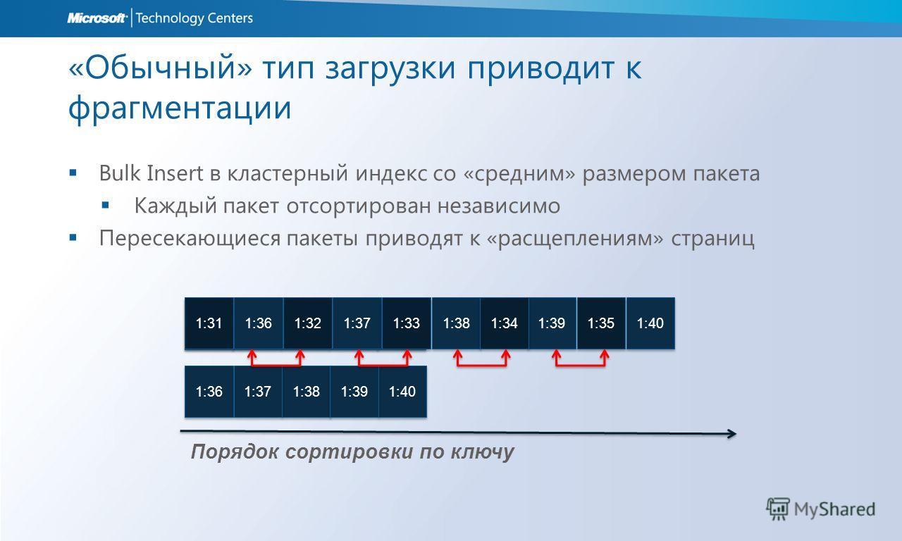 «Обычный» тип загрузки приводит к фрагментации Bulk Insert в кластерный индекс со «средним» размером пакета Каждый пакет отсортирован независимо Пересекающиеся пакеты приводят к «расщеплениям» страниц 1:32 1:31 1:35 1:34 1:33 1:36 1:38 1:37 1:40 1:39