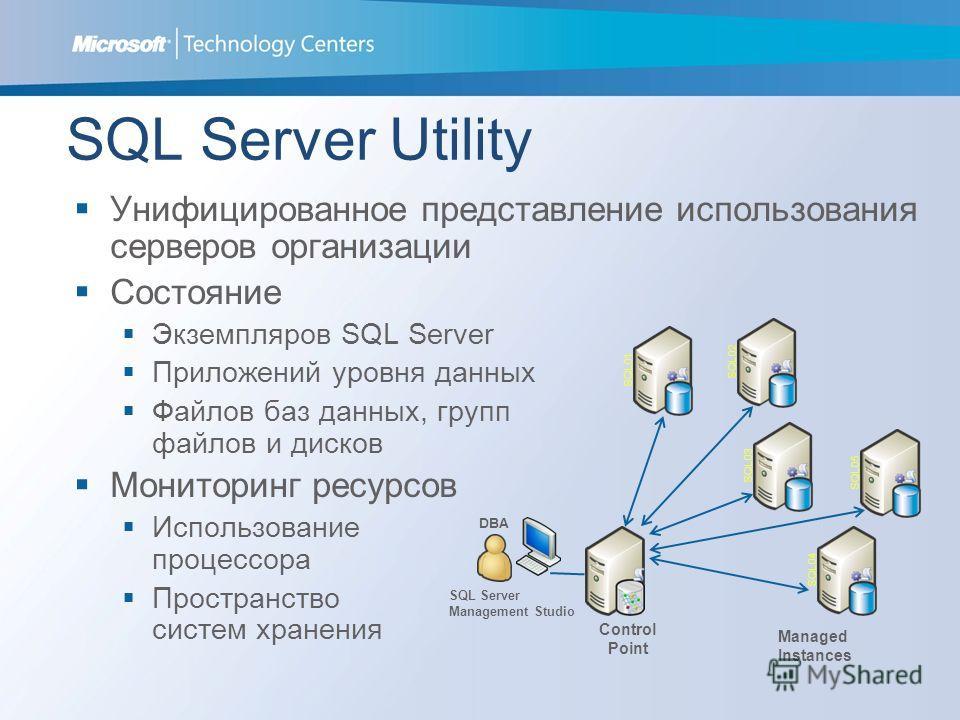 SQL Server Utility Унифицированное представление использования серверов организации Состояние Экземпляров SQL Server Приложений уровня данных Файлов баз данных, групп файлов и дисков Мониторинг ресурсов Использование процессора Пространство систем хр