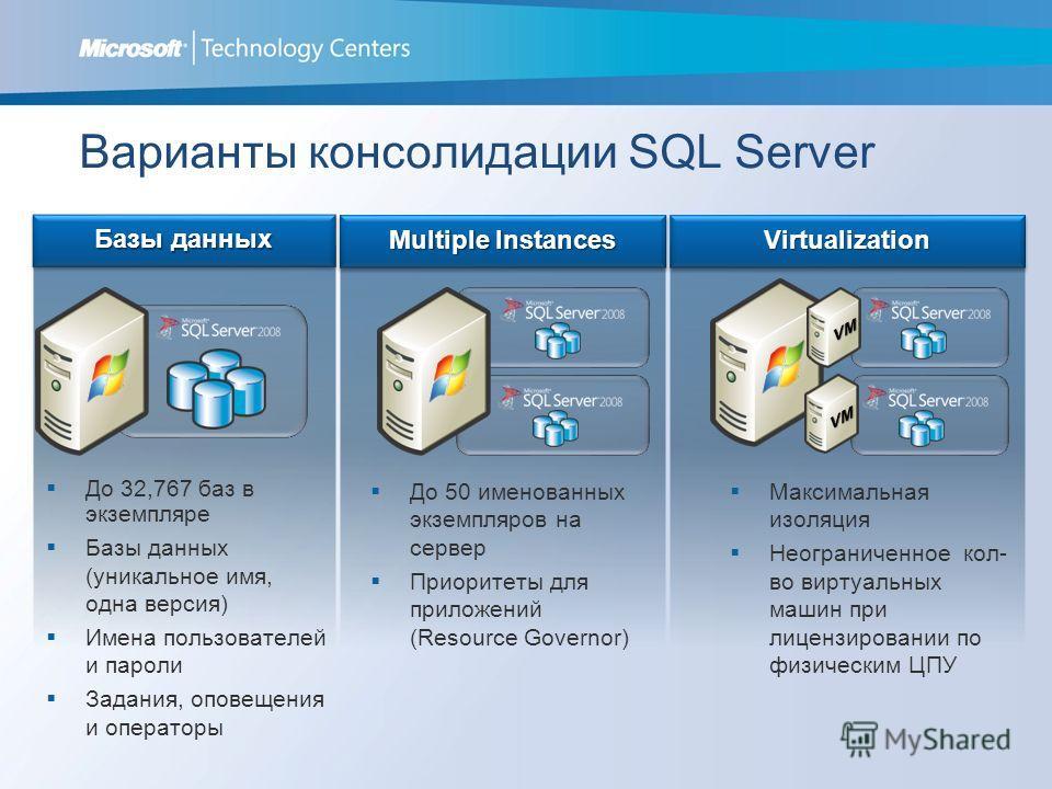 Варианты консолидации SQL Server До 32,767 баз в экземпляре Базы данных (уникальное имя, одна версия) Имена пользователей и пароли Задания, оповещения и операторы До 50 именованных экземпляров на сервер Приоритеты для приложений (Resource Governor) М