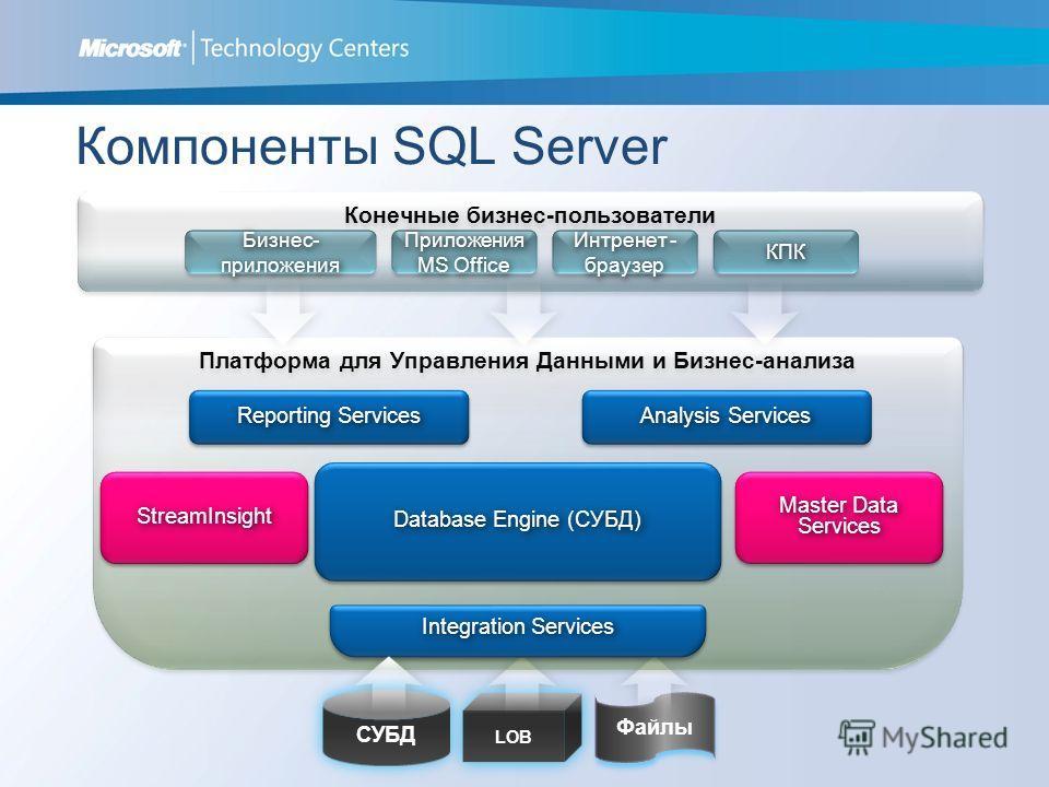 Компоненты SQL Server Конечные бизнес-пользователи Бизнес- приложения Приложения MS Office Интренет - браузер КПККПК LOB Файлы СУБД Платформа для Управления Данными и Бизнес-анализа Reporting Services Analysis Services Database Engine (СУБД) Integrat