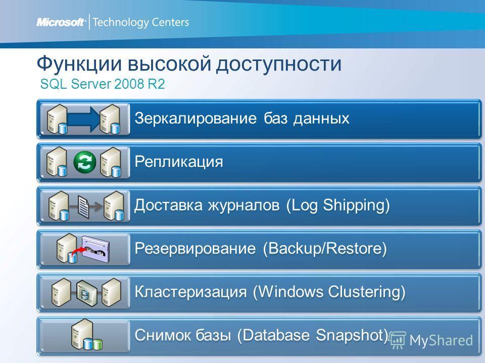Функции высокой доступности SQL Server 2008 R2 Зеркалирование баз данных Репликация Доставка журналов (Log Shipping) Резервирование (Backup/Restore) Кластеризация (Windows Clustering) Снимок базы (Database Snapshot)