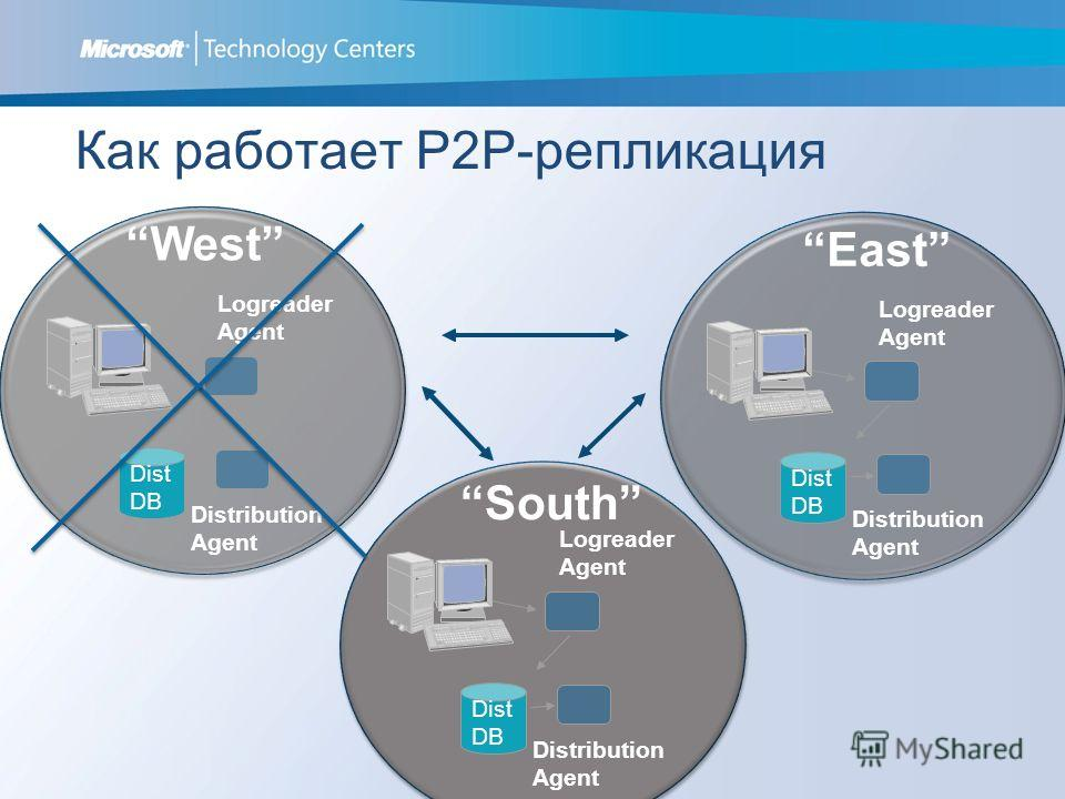 Distribution Agent Dist DB Logreader Agent Distribution Agent Dist DB Logreader Agent Distribution Agent Dist DB Logreader Agent West East South Как работает P2P-репликация