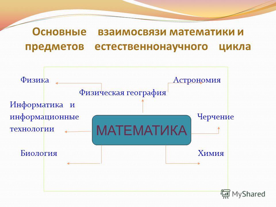 Основные взаимосвязи математики и предметов естественнонаучного цикла Физика Астрономия Физическая география Информатика и информационные Черчение технологии Биология Химия МАТЕМАТИКА