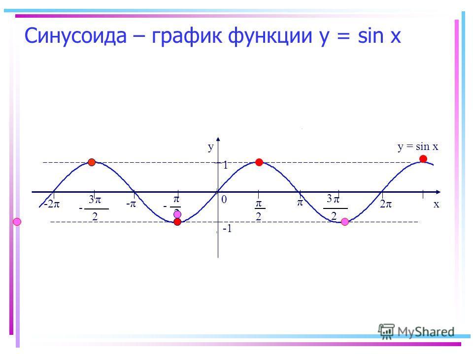 Синусоида – график функции у = sin х y x 0 2 π 2 π - π 2 3 π 2 3 - -π-π π 2π2π-2π 1 y = sin x