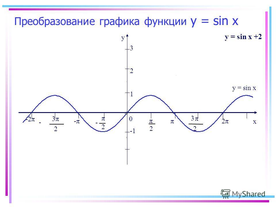 Преобразование графика функции y = sin x -2π y x 0 2 π 2 π - π 2 3 π 2 3 - -π-ππ 2π2π 1 y = sin x y = sin x +2 2 3