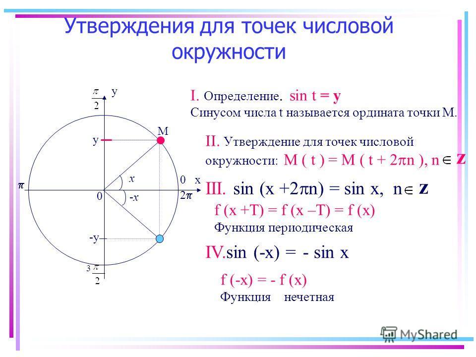 Утверждения для точек числовой окружности х у 0 0 М у 3 2 z III. sin (x +2 n) = sin х, n IV.sin (-х) =- sin х f (-х) = - f (х) Функция нечетная f (х +Т) = f (х –Т) = f (х) Функция периодическая z I. Определение. sin t = y Синусом числа t называется о