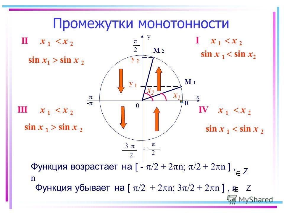Промежутки монотонности у 2 π х 0 0 π -π-π - 2 π π 2 3 у 1 у 2 М 1М 1 М 2М 2 Функция возрастает на - /2 + 2 n; /2 + 2 n, n Функция убывает на /2 + 2 n; 3 /2 + 2 n, n Z Z х1х1 х2х2 I х 1 х 2 IV х 1 х 2 sin х 1 sin х 2 II х 1 х 2 sin х 1 sin х 2 III х
