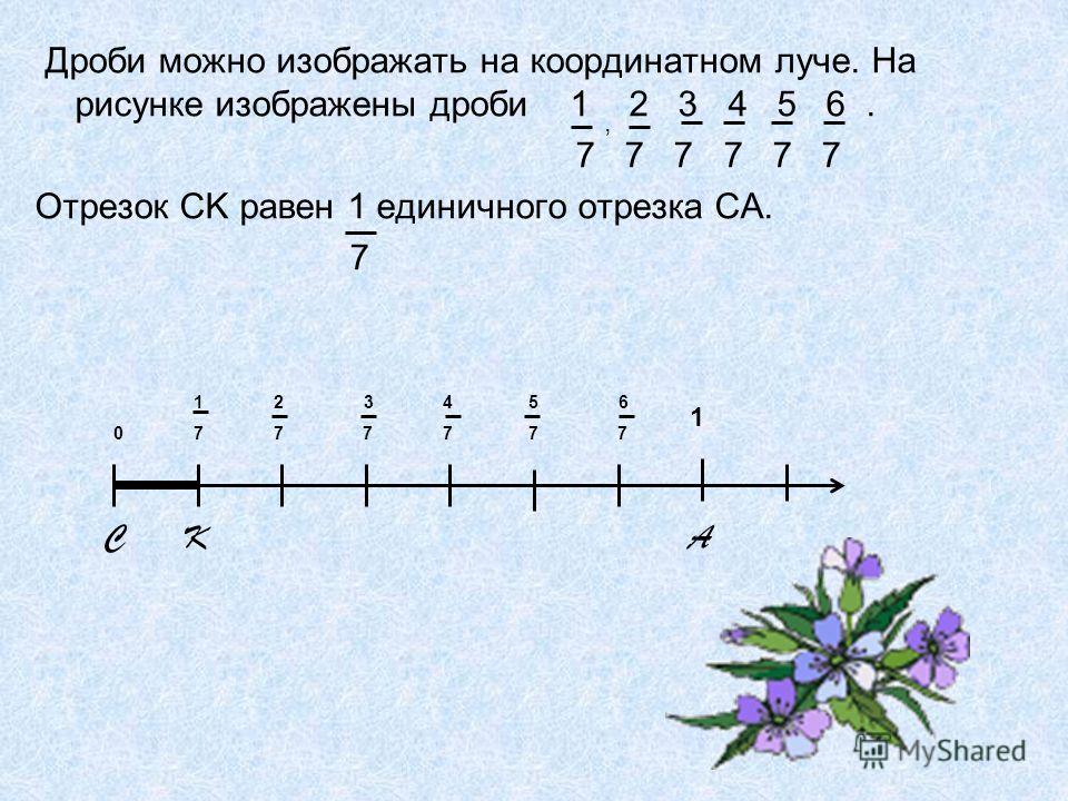 Дроби можно изображать на координатном луче. На рисунке изображены дроби 1 2 3 4 5 6. 7 7 7 7 7 7 Отрезок CK равен 1 единичного отрезка CA. 7, C K A 1 2 3 4 5 6 0 7 7 7 7 7 7 1