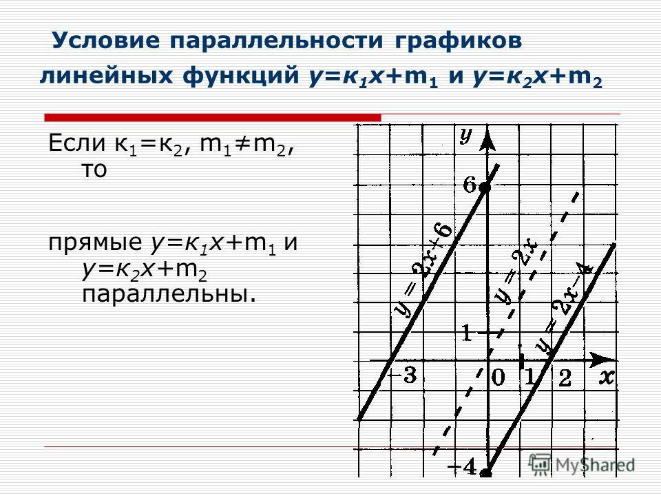 Условие параллельности графиков линейных функций у=к 1 х+m 1 и у=к 2 х+m 2 Если к 1 =к 2, m 1 m 2, то прямые у=к 1 х+m 1 и у=к 2 х+m 2 параллельны.