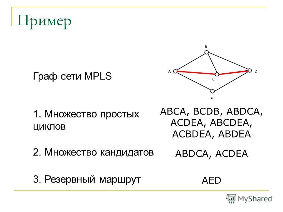 Пример ABCA, BCDB, ABDCA, ACDEA, ABCDEA, ACBDEA, ABDEA ABDCA, ACDEA AED Граф сети MPLS 1. Множество простых циклов 2. Множество кандидатов 3. Резервный маршрут