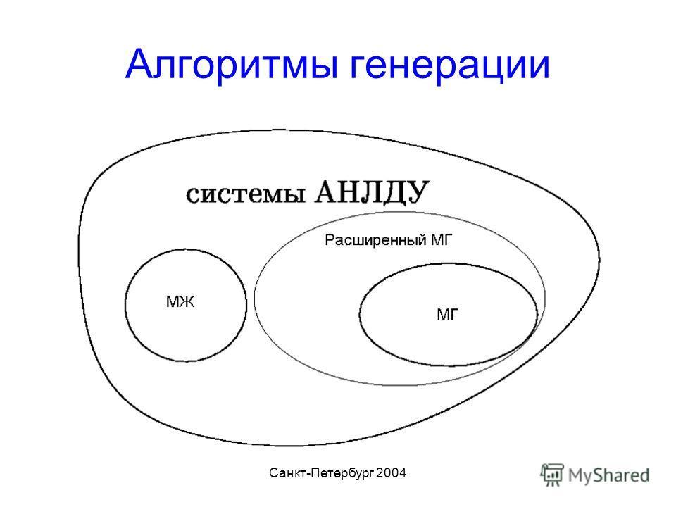 Санкт-Петербург 2004 Алгоритмы генерации