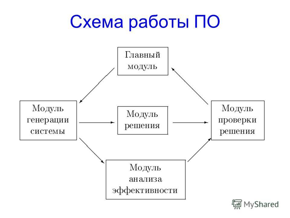 Санкт-Петербург 2004 Схема работы ПО
